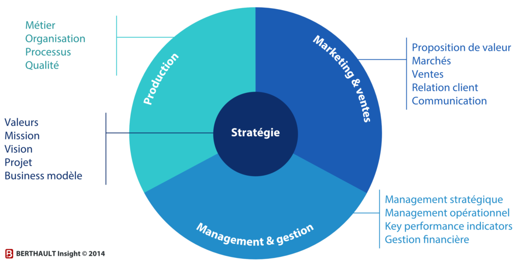 Stratégie vision transversale